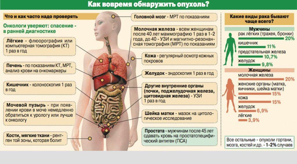 Как обнаружить онкологию