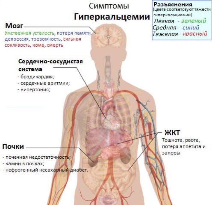 Метастазы поражен тазобедренный сустав введение азота в суставах